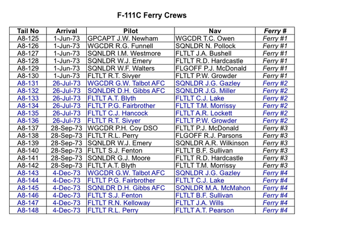 F-111C Ferry Crews